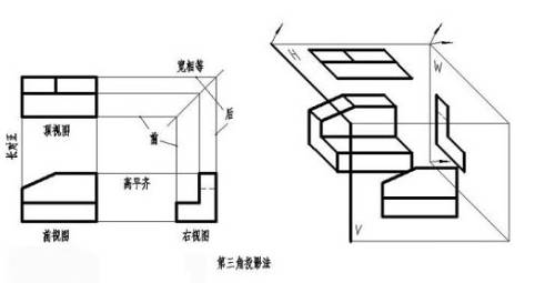机械制图第一视角和第三视角的区别