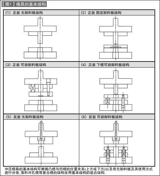 第7讲 模具的基本结构