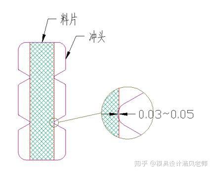 冲压模具防跳废料的处理